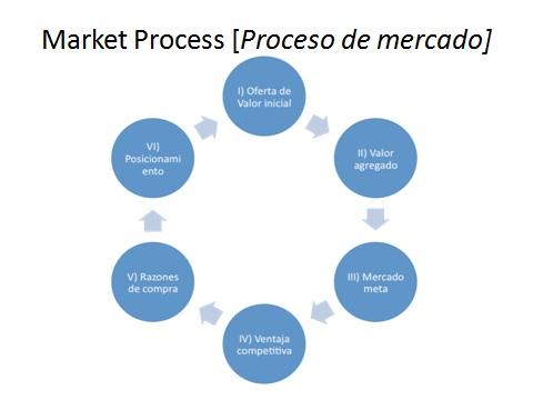 MarketProcess